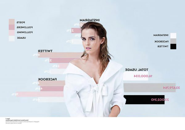 Sophie Chittock - Campaign image showing Emma Watson in a dress surrounded by social media campaign content by Sophie Chittock of BA Fashion Communication and Promotion at 澳彩网彩票